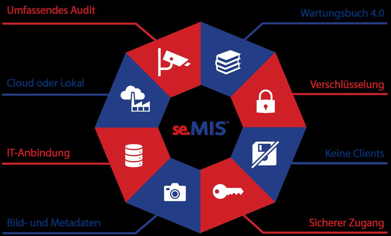 Industrial Remote Management - se.MIS - Lösungsübersicht